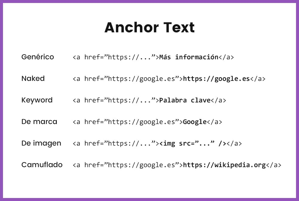 Qué es un Anchor Text o Texto ancla | Diccionario de Markekting