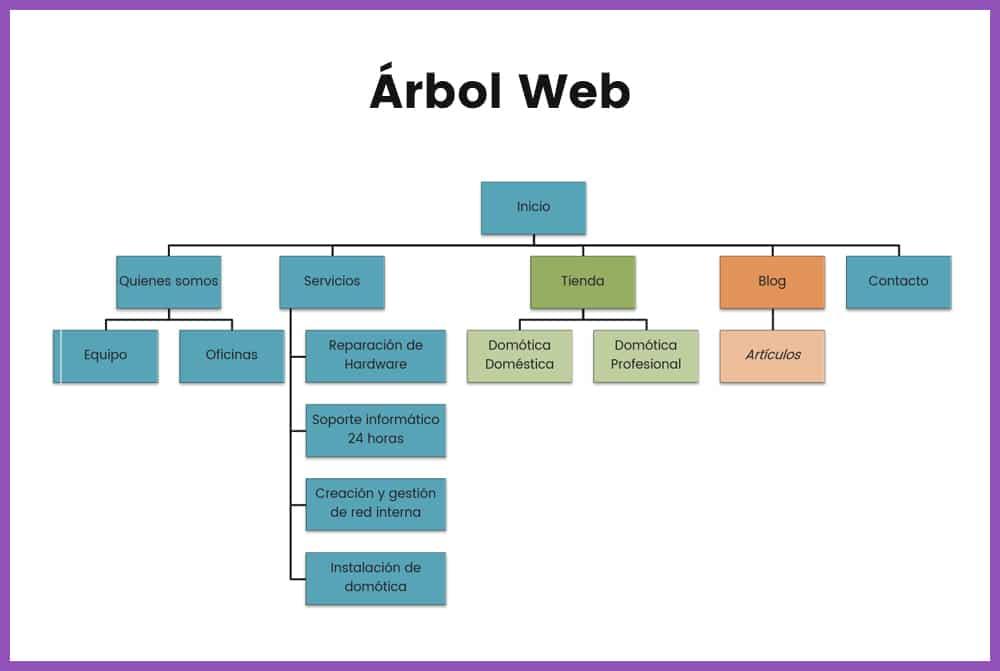 Qué es un árbol web